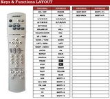 Bose RC28S2-27 / RC28T1-27 afstandsbediening_